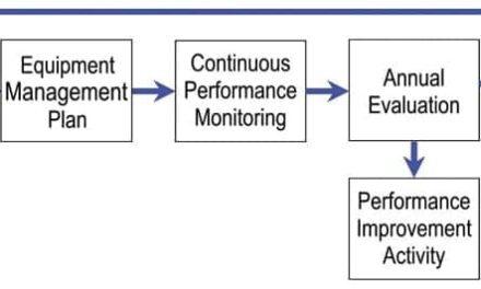 Equipment Management Standards