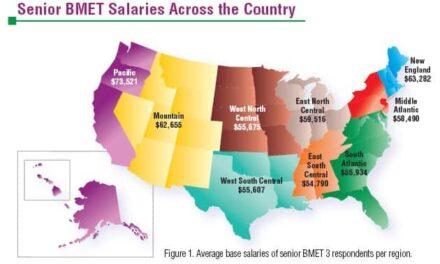 2010 Compensation Survey