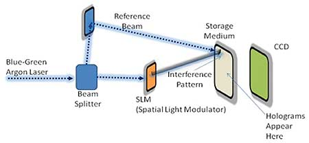 Holographic Storage for the Long Term