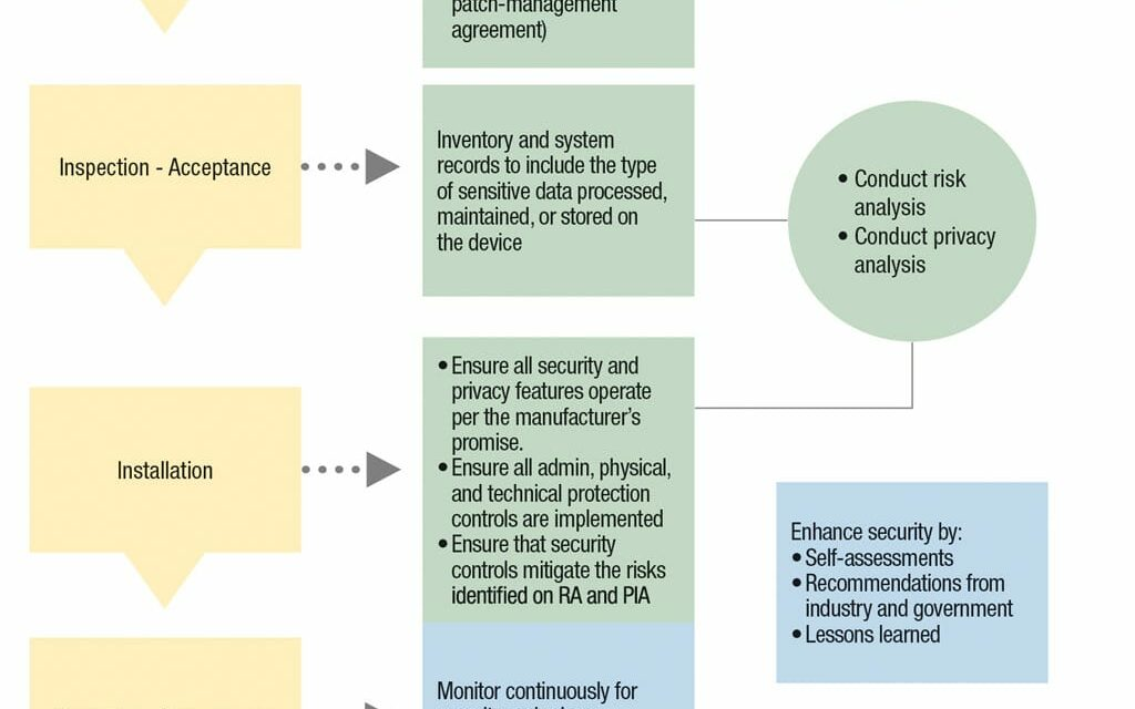 The Medical Device Security Life Cycle