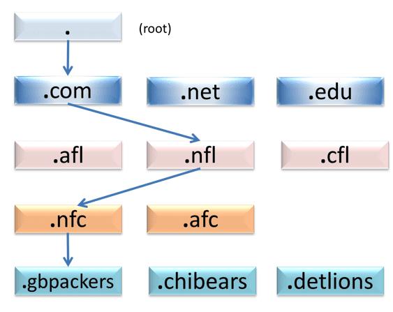 Domain Skulduggery, Part 1