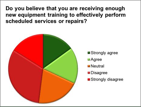 New Equipment Training Survey: Disturbing Results