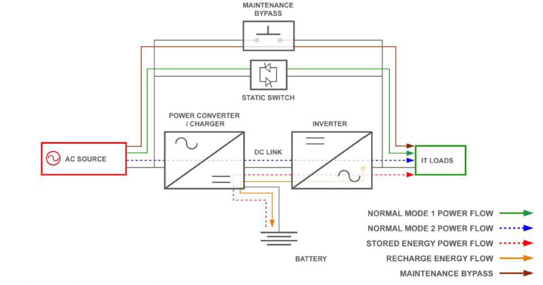 The Basics of Uninterruptible Power Systems
