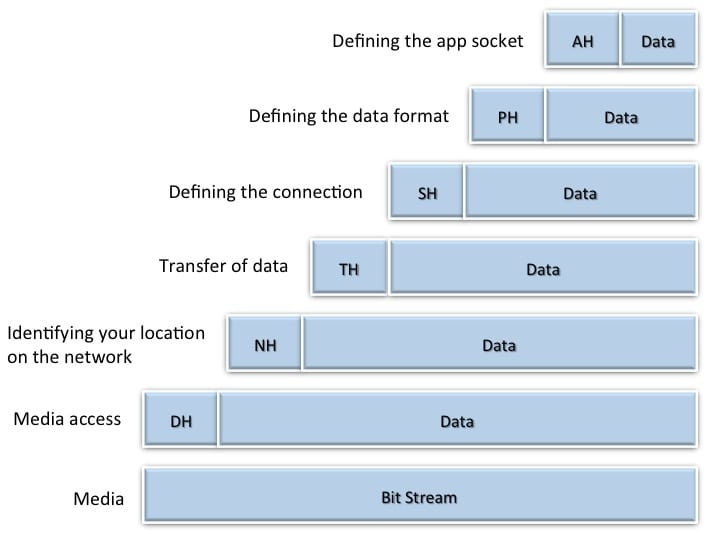 The OSI Reference Model: Part of the Networking Vernacular