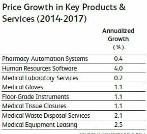 Analyst: Smart Strategies Help Hospitals Reduce Costs