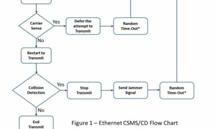 Understanding Ethernet, Part 1