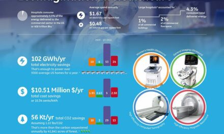 GE Sustainability Initiative Aims to Reduce Hospital Imaging Footprint