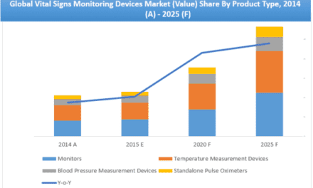 Report Shows North America Leads in Adoption of Monitoring Devices