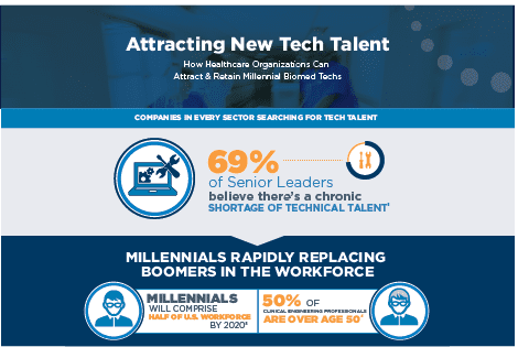 HTM Talent Shortages: How to Recruit the Next Wave