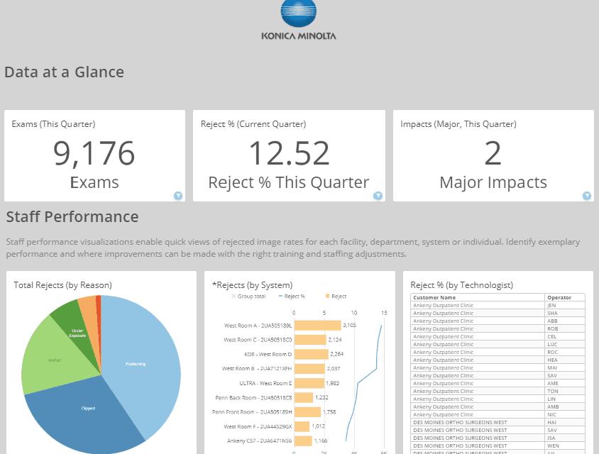 Konica Minolta Releases New Version of AeroRemote Insights