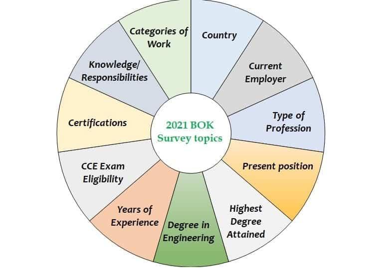 ACCE Seeks Feedback in 2021 Body of Knowledge Survey